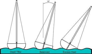 boat heel
