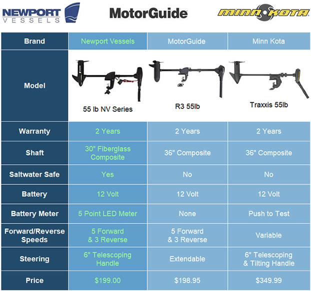 trolling motor compare chart