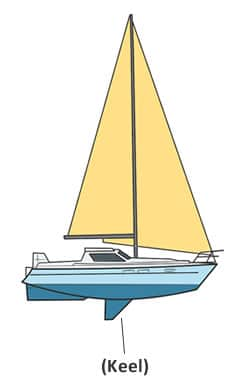 Can a Sailboat Tip Over? How to Avoid it From Happening
