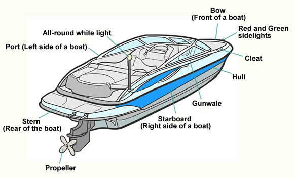 Basic Boating Terms That Beginners Should Learn - Boating